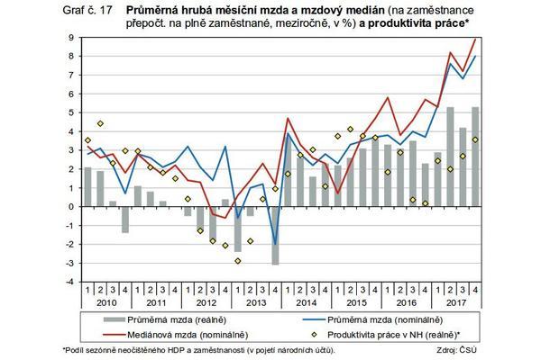 ČSÚ - Vývoj ekonomiky České republiky - rok 2017