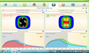 Výsledky programu obnovy buněčné aktivity AgeBack DRIVE