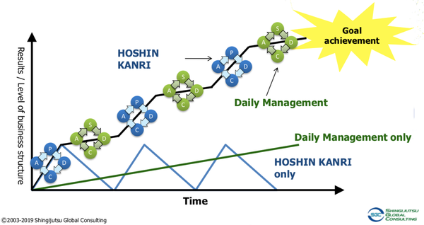 Daily Management and Hoshin Kanri