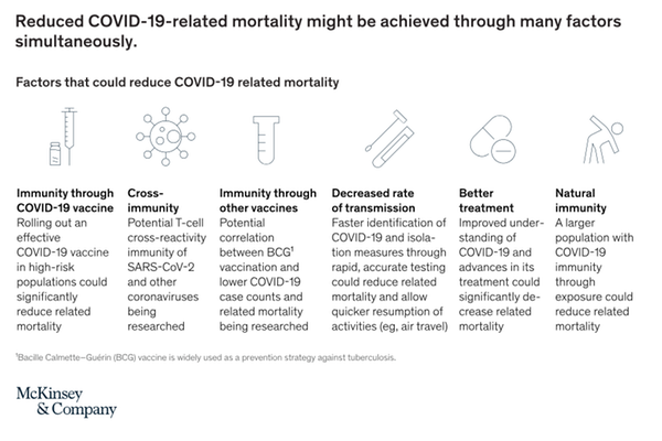 Reduce COVID-19-related mortality might be achieved through many factors simultaneously
